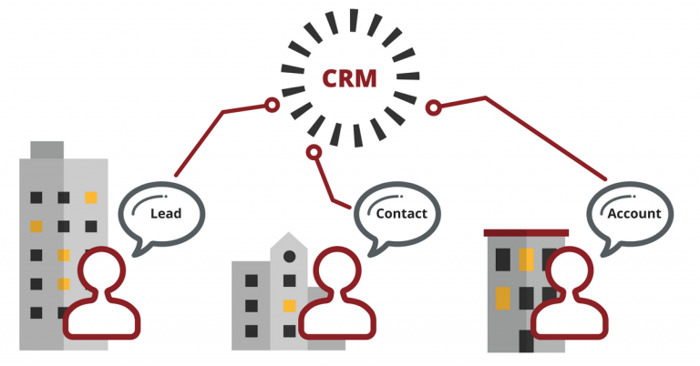6 Lesser-Known Uses for Your CRM